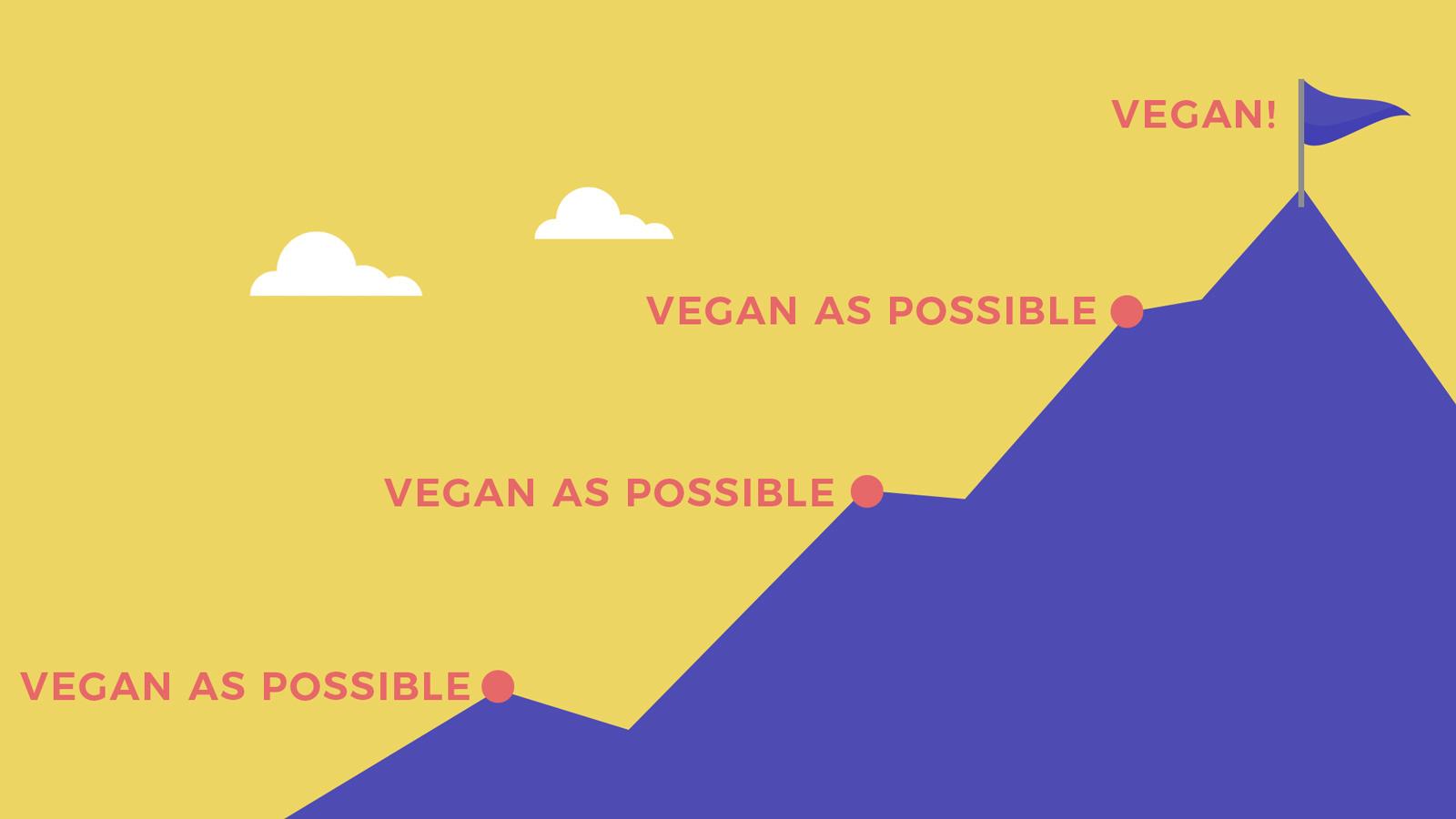 Veganism is still the goal