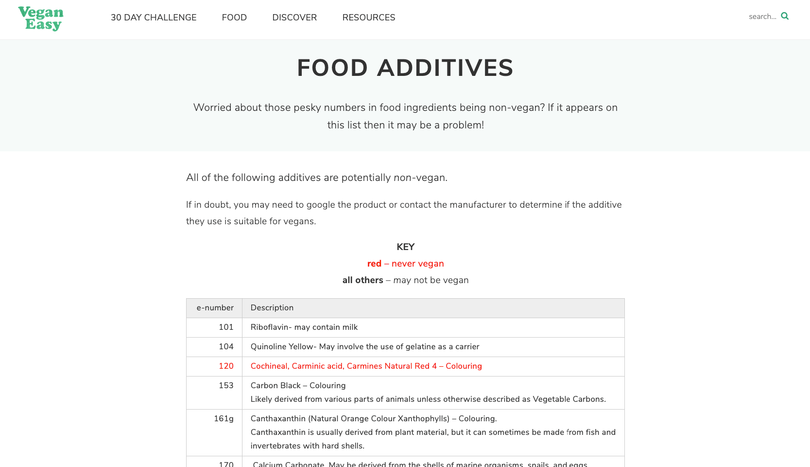 Food additives you should know about when going vegan